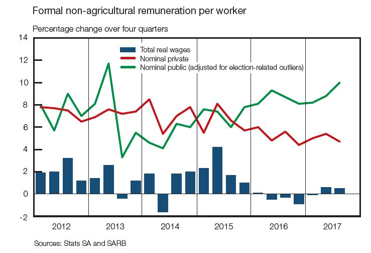 Formal non-agricultural renumeration per worker2.JPG