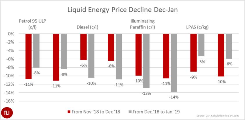 2018-19 Price