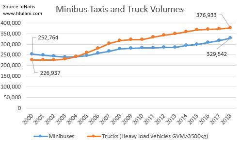 Truck Volumes